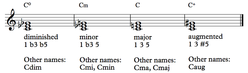 Section 62 Basic Chord Concepts Offtonic Theory