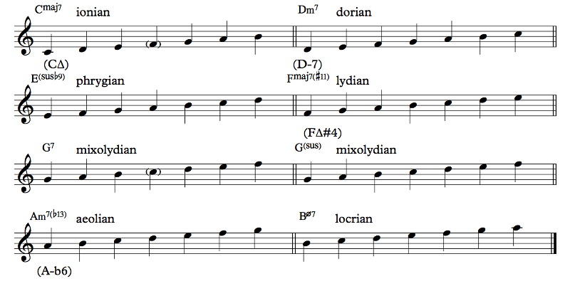 Section 6.5: Jazz Chords - Offtonic Theory